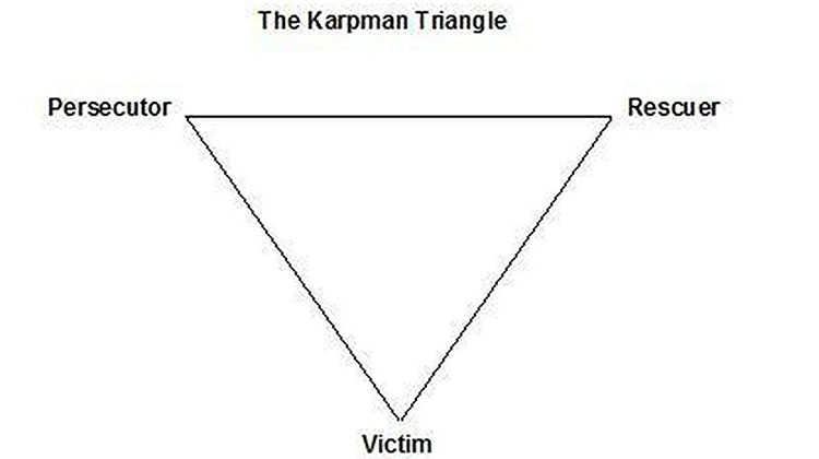 Karpman Triangle